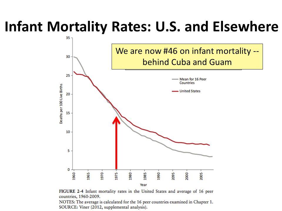 Infant Mortality Rates: U.S.