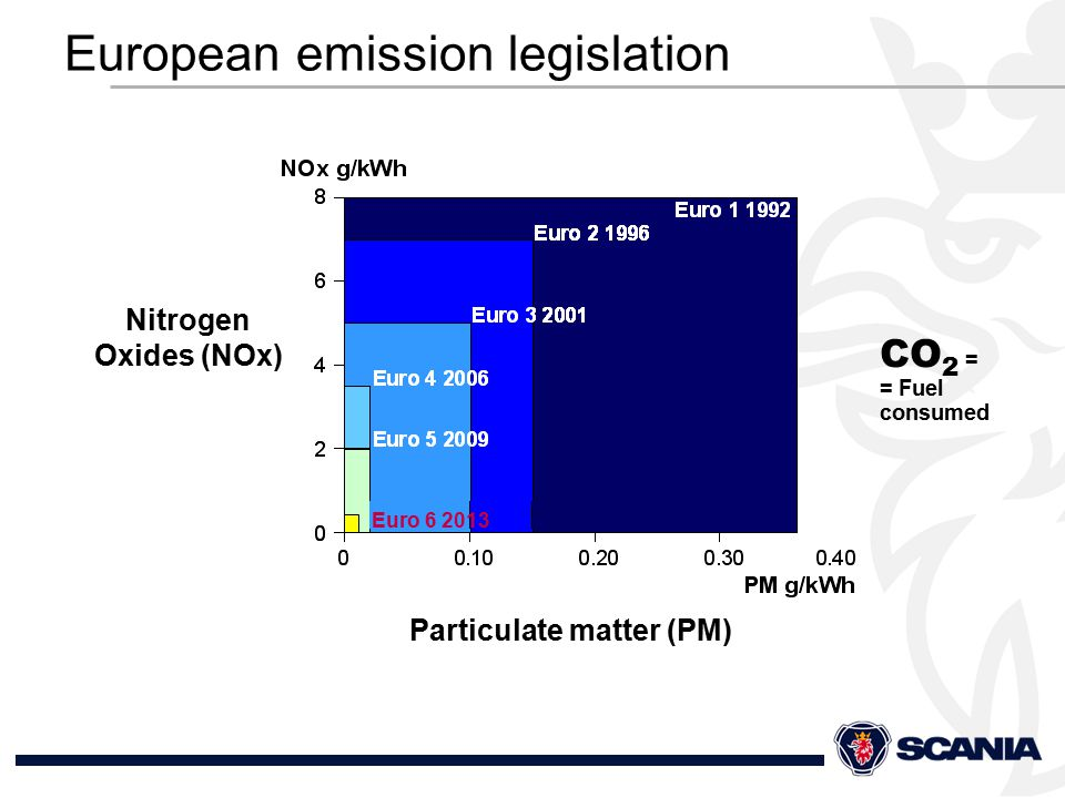 European emission legislation Nitrogen Oxides (NOx) Particulate matter (PM) Euro 6 2013 CO 2 = = Fuel consumed