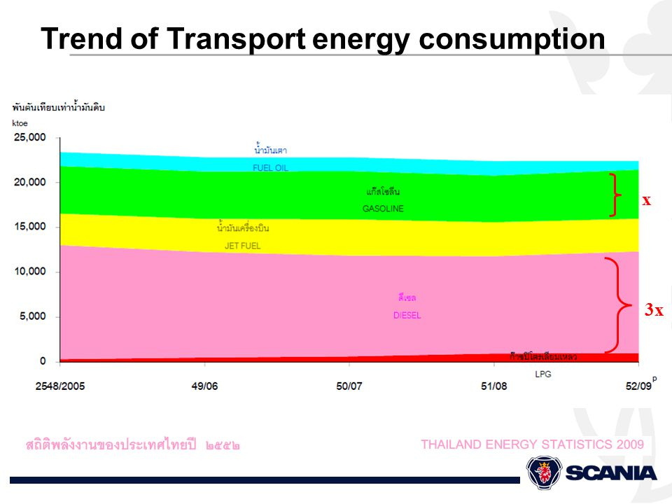 Trend of Transport energy consumption x 3x