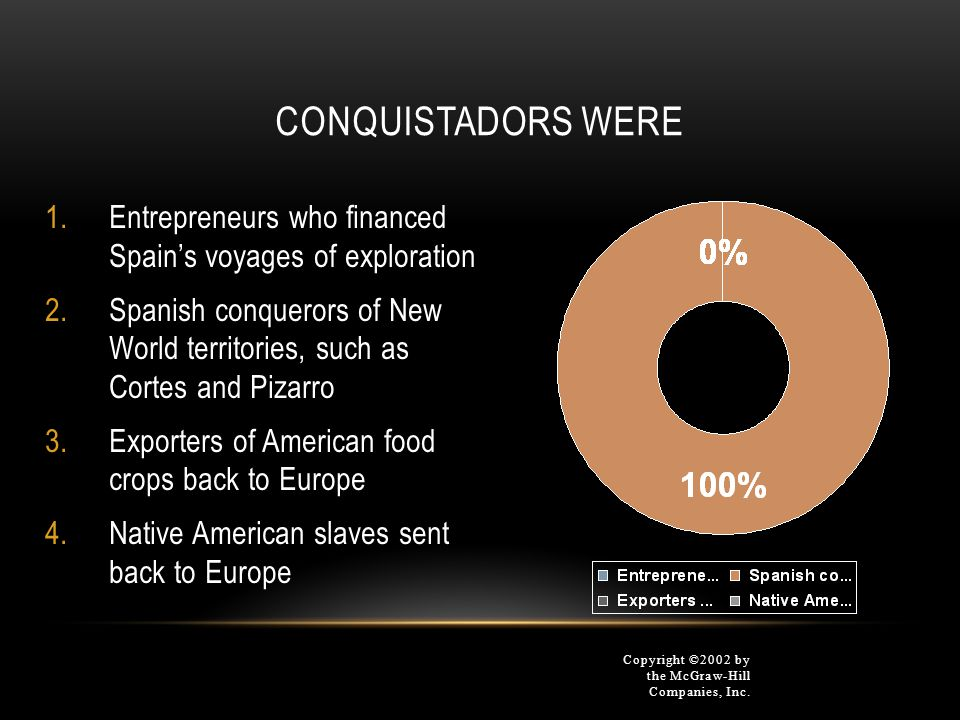 CONQUISTADORS WERE Copyright ©2002 by the McGraw-Hill Companies, Inc. 1.Entrepreneurs who financed Spain's voyages of exploration 2.Spanish conquerors