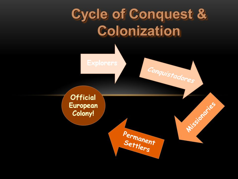 Cycle of Conquest & Colonization Explorers Conquistadores Missionaries Permanent Settlers Official European Colony!