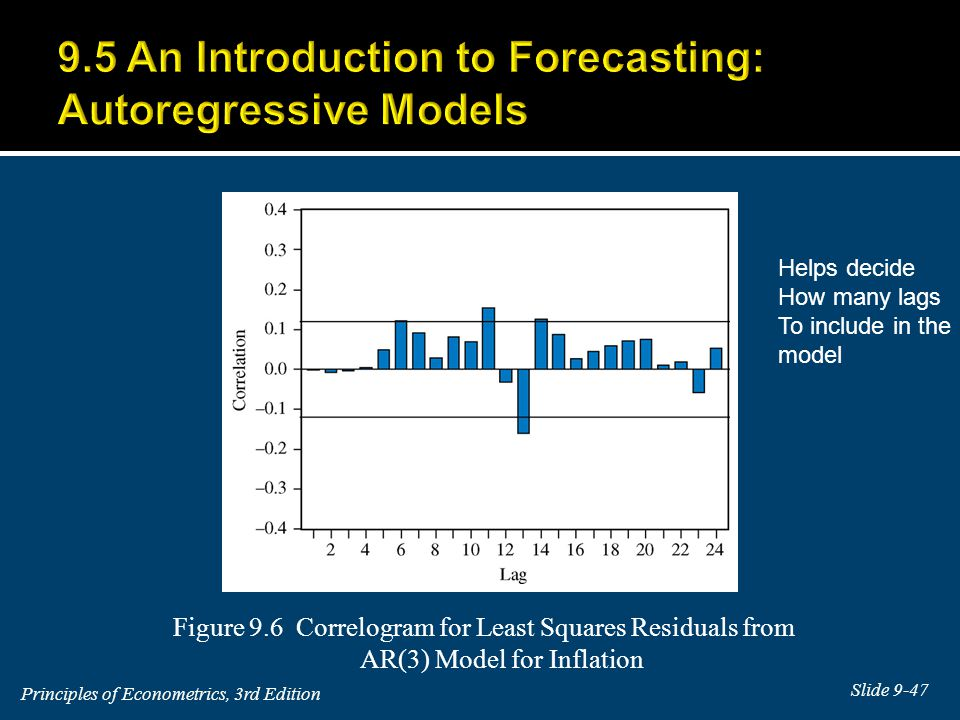Figure 9.6 Correlogram for Least Squares Residuals from AR(3) Model for Inflation Helps decide How many lags To include in the model