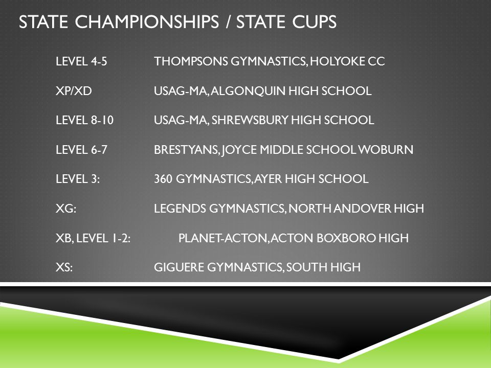 STATE CHAMPIONSHIPS / STATE CUPS LEVEL 4-5 THOMPSONS GYMNASTICS, HOLYOKE CC XP/XDUSAG-MA, ALGONQUIN HIGH SCHOOL LEVEL 8-10 USAG-MA, SHREWSBURY HIGH SCHOOL LEVEL 6-7BRESTYANS, JOYCE MIDDLE SCHOOL WOBURN LEVEL 3:360 GYMNASTICS, AYER HIGH SCHOOL XG:LEGENDS GYMNASTICS, NORTH ANDOVER HIGH XB, LEVEL 1-2:PLANET-ACTON, ACTON BOXBORO HIGH XS:GIGUERE GYMNASTICS, SOUTH HIGH