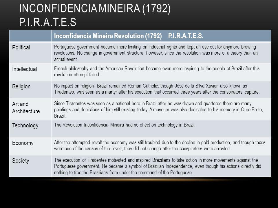 INCONFIDENCIA MINEIRA (1792) P.I.R.A.T.E.S Inconfidencia Mineira Revolution (1792) P.I.R.A.T.E.S.