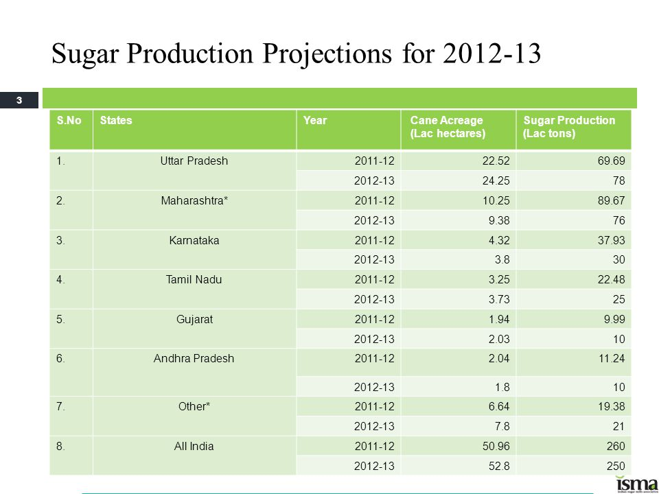Sugar Production Projections for 2012-13 S.NoStatesYear Cane Acreage (Lac hectares) Sugar Production (Lac tons) 1.Uttar Pradesh2011-1222.5269.69 2012-1324.2578 2.Maharashtra*2011-1210.2589.67 2012-139.3876 3.Karnataka2011-124.3237.93 2012-133.830 4.Tamil Nadu2011-123.2522.48 2012-133.7325 5.Gujarat2011-121.949.99 2012-132.0310 6.Andhra Pradesh2011-122.0411.24 2012-131.810 7.Other*2011-126.6419.38 2012-137.821 8.All India2011-1250.96260 2012-1352.8250 3 *