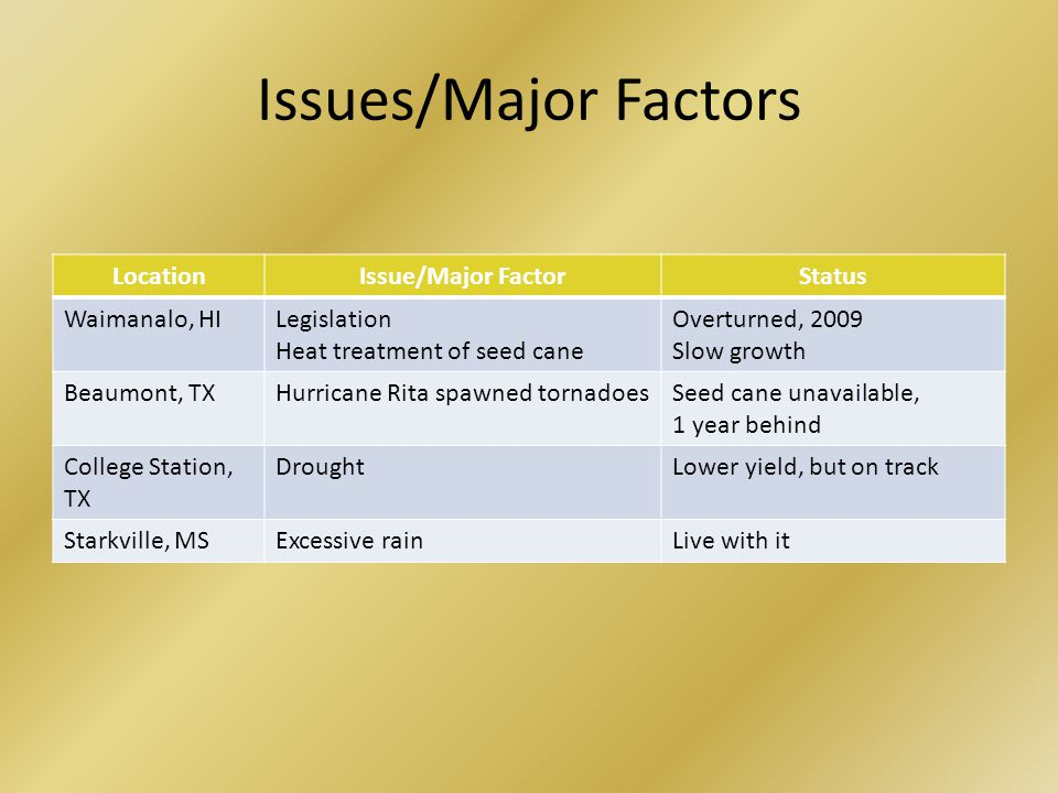 Issues/Major Factors LocationIssue/Major FactorStatus Waimanalo, HILegislation Heat treatment of seed cane Overturned, 2009 Slow growth Beaumont, TXHurricane Rita spawned tornadoesSeed cane unavailable, 1 year behind College Station, TX DroughtLower yield, but on track Starkville, MSExcessive rainLive with it