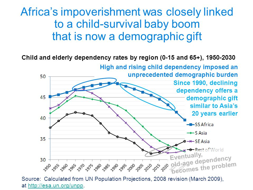 High and rising child dependency imposed an unprecedented demographic burden Source: Calculated from UN Population Projections, 2008 revision (March 2