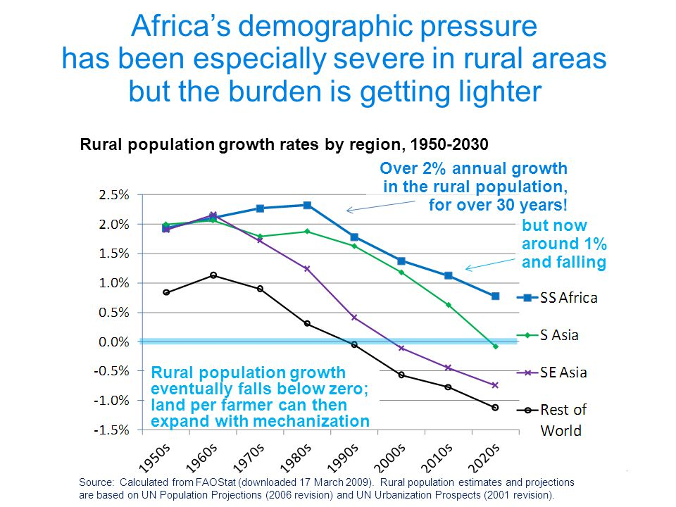 Rural population growth eventually falls below zero; land per farmer can then expand with mechanization Source: Calculated from FAOStat (downloaded 17 March 2009).