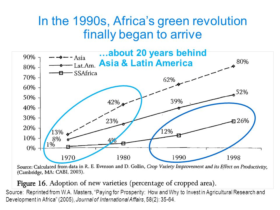 """Source: Reprinted from W.A. Masters, """"Paying for Prosperity: How and Why to Invest in Agricultural Research and Development in Africa"""" (2005), Journal"""