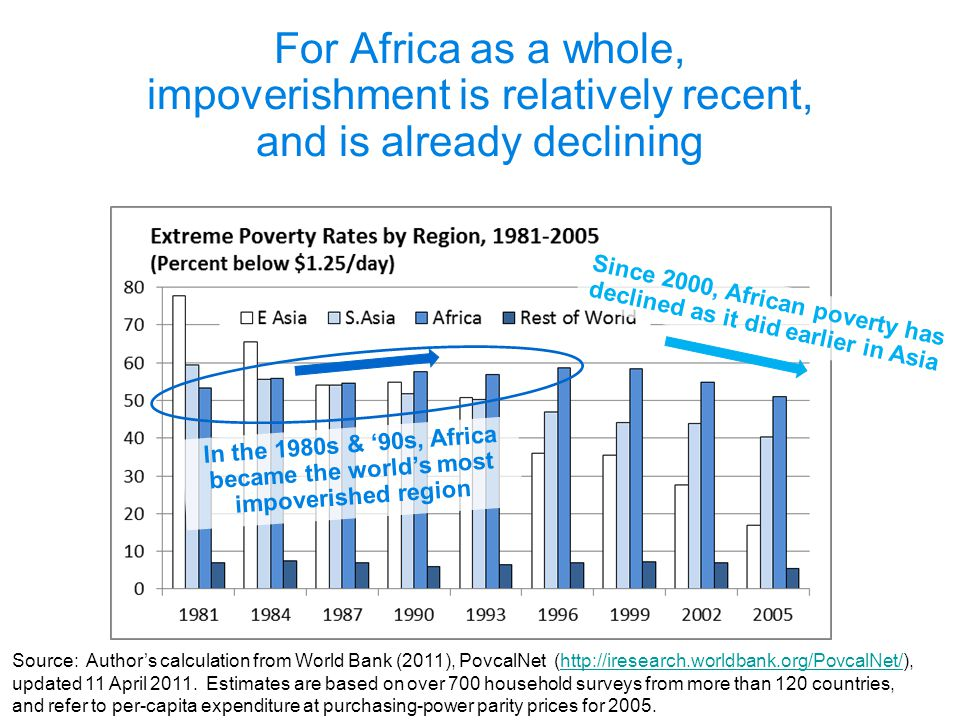 For Africa as a whole, impoverishment is relatively recent, and is already declining Source: Author's calculation from World Bank (2011), PovcalNet (h