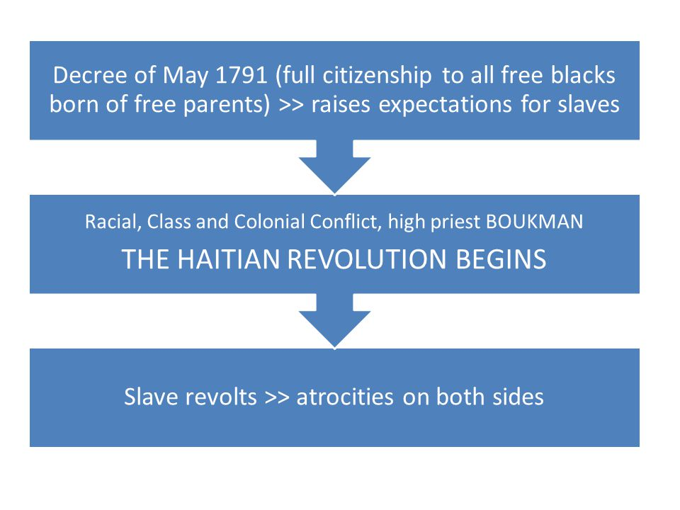 Slave revolts >> atrocities on both sides Racial, Class and Colonial Conflict, high priest BOUKMAN THE HAITIAN REVOLUTION BEGINS Decree of May 1791 (full citizenship to all free blacks born of free parents) >> raises expectations for slaves