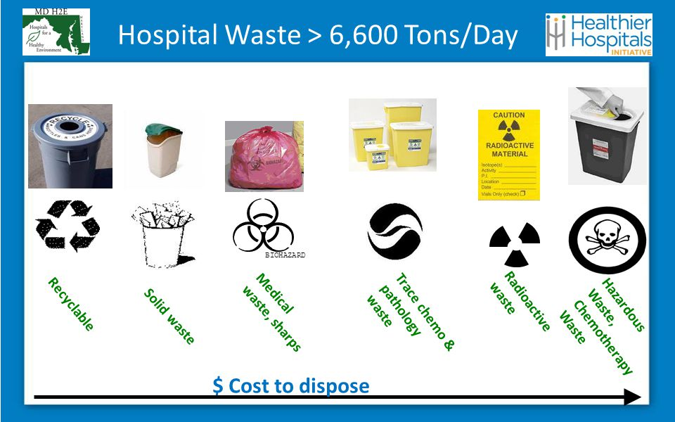 Hospital Waste > 6,600 Tons/Day BIOHAZARD Solid waste Medical waste, sharps Recyclable Radioactive waste Trace chemo & pathology waste $ Cost to dispose Hazardous Waste, Chemotherapy Waste
