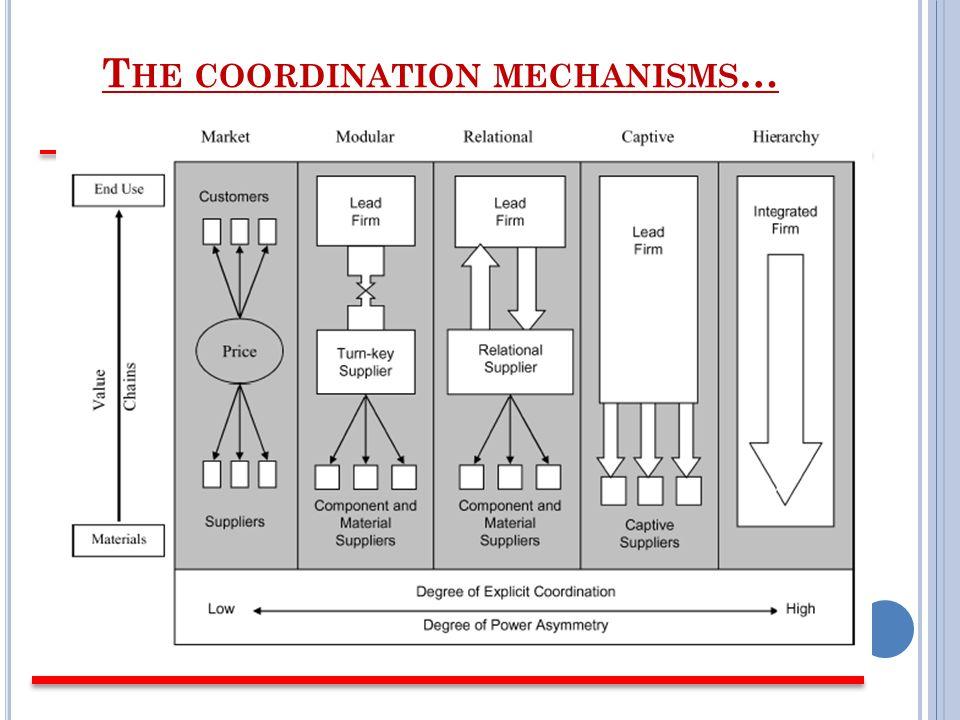 T HE COORDINATION MECHANISMS …