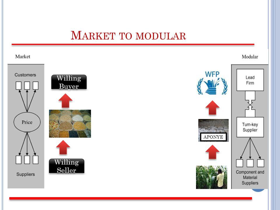 M ARKET TO MODULAR Willing Buyer Willing Seller APONYE