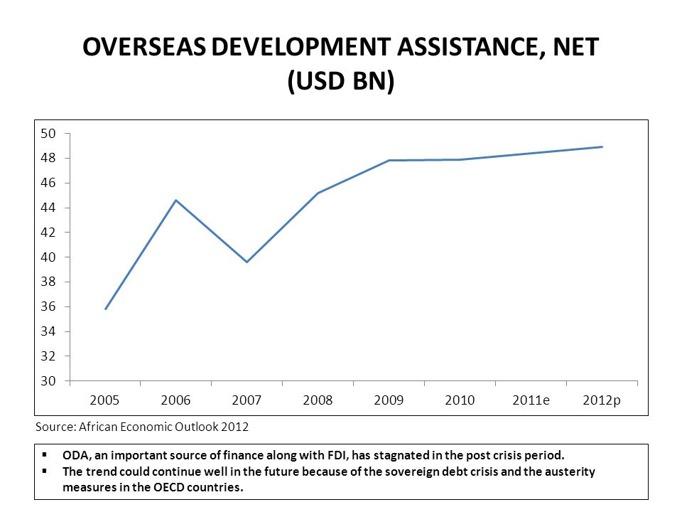 OVERSEAS DEVELOPMENT ASSISTANCE, NET (USD BN)  ODA, an important source of finance along with FDI, has stagnated in the post crisis period.