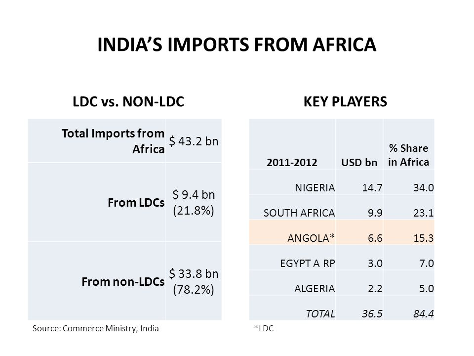 INDIA'S IMPORTS FROM AFRICA LDC vs.