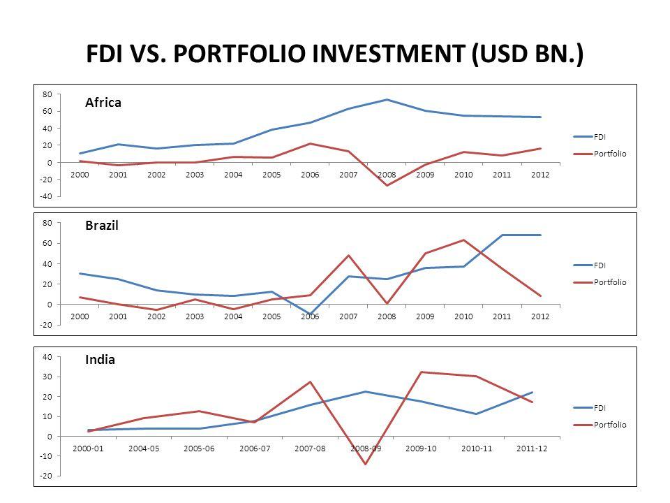 FDI VS. PORTFOLIO INVESTMENT (USD BN.) Africa