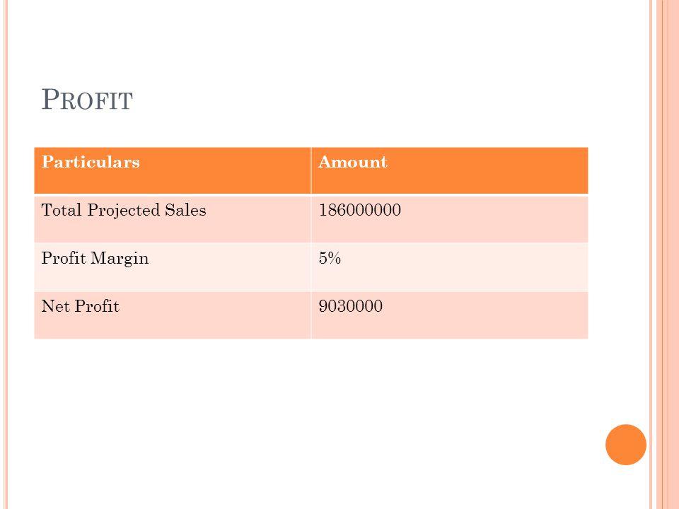 P ROFIT ParticularsAmount Total Projected Sales186000000 Profit Margin5% Net Profit9030000