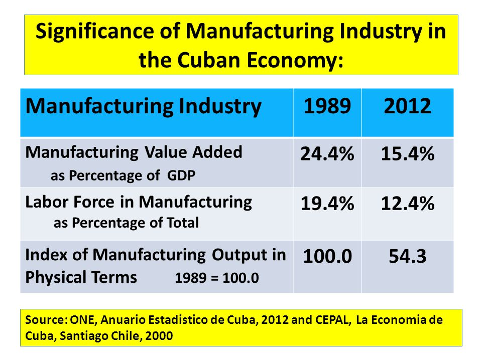 Figure 2 Labor Productivity in Manufacturing (excluding Sugar), 1989-2011; ( 1989= 100) Source: ONE, Anuario Estadistico, 2004, 2012 and Naciones Unidas CEPAL, La Economia Cubana, Mexico D.F.: Fondo de Cultura Economica, 2000, Cuadro A.49 and A.90