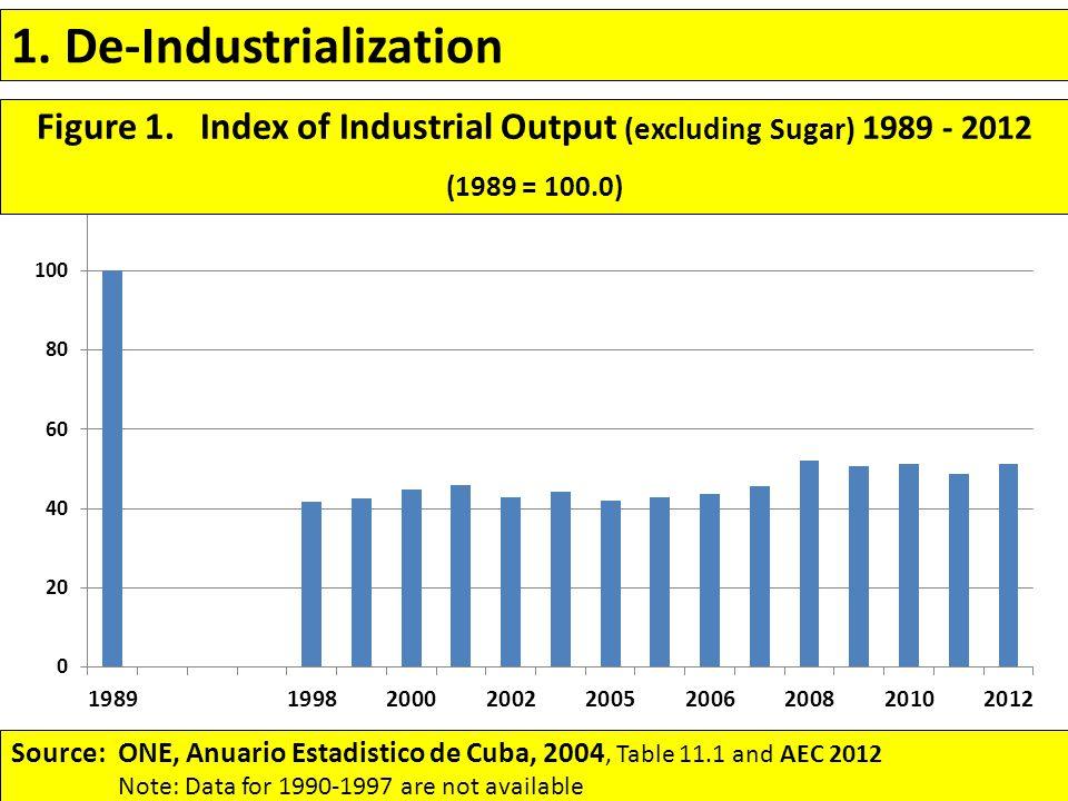 1. De-Industrialization Source: ONE, Anuario Estadistico de Cuba, 2004, Table 11.1 and AEC 2012 Note: Data for 1990-1997 are not available Figure 1. I