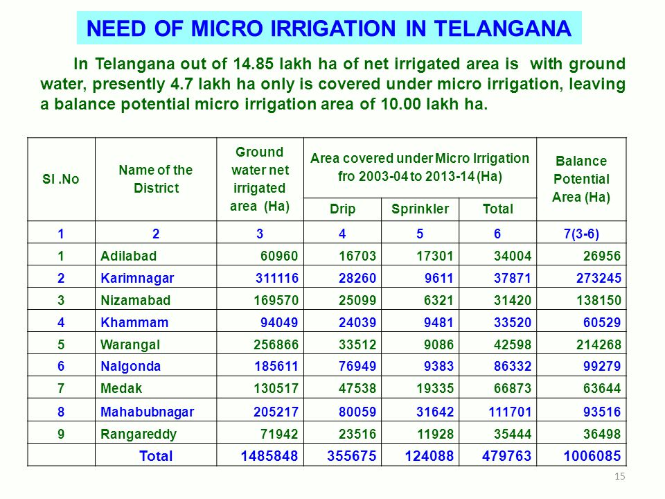 NEED OF MICRO IRRIGATION IN TELANGANA In Telangana out of 14.85 lakh ha of net irrigated area is with ground water, presently 4.7 lakh ha only is covered under micro irrigation, leaving a balance potential micro irrigation area of 10.00 lakh ha.