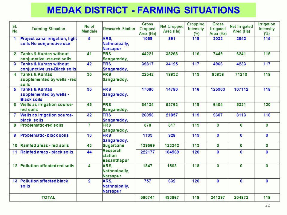 Sl. No Farming Situation No.of Mandals Research Station Gross Cropped Area (Ha) Net Cropped Area (Ha) Cropping Intensity (%) Gross Irrigated Area (Ha)