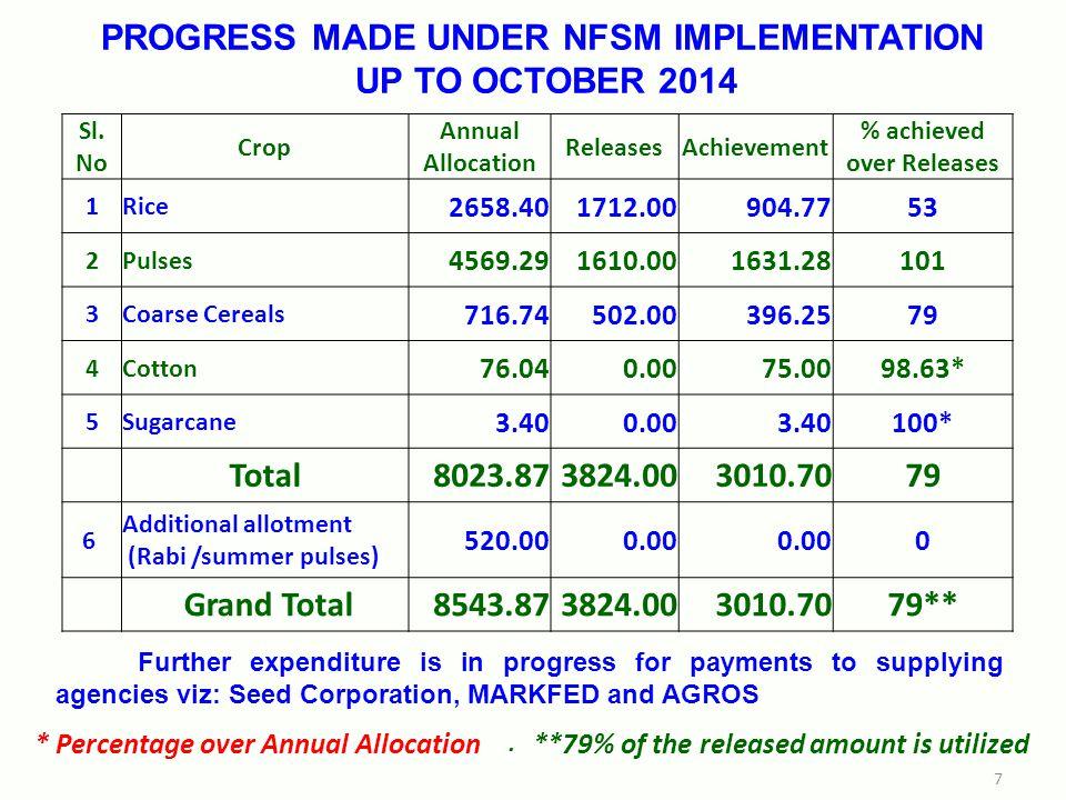 PROGRESS MADE UNDER NFSM IMPLEMENTATION UP TO OCTOBER 2014 Sl.