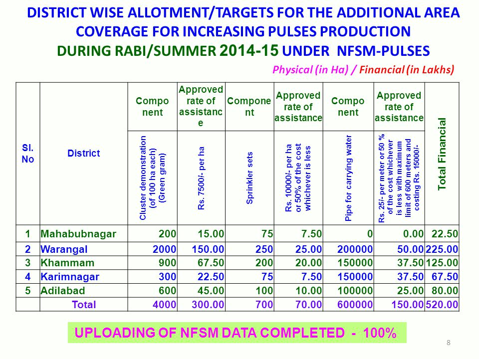 DISTRICT WISE ALLOTMENT/TARGETS FOR THE ADDITIONAL AREA COVERAGE FOR INCREASING PULSES PRODUCTION DURING RABI/SUMMER 2014-15 UNDER NFSM-PULSES Sl.