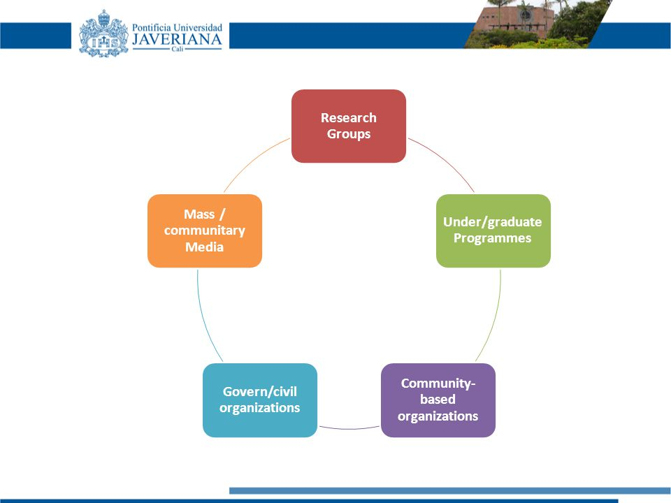 Research Groups Under/graduate Programmes Community- based organizations Govern/civil organizations Mass / communitary Media