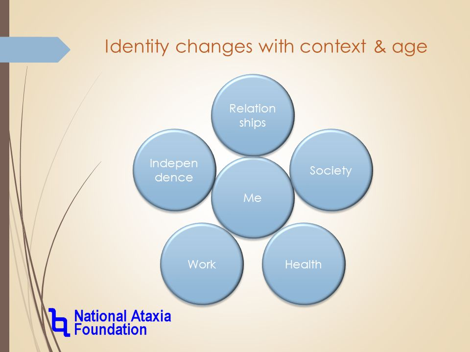Identity changes with context & age Me Indepen dence Work Relation ships Health Society