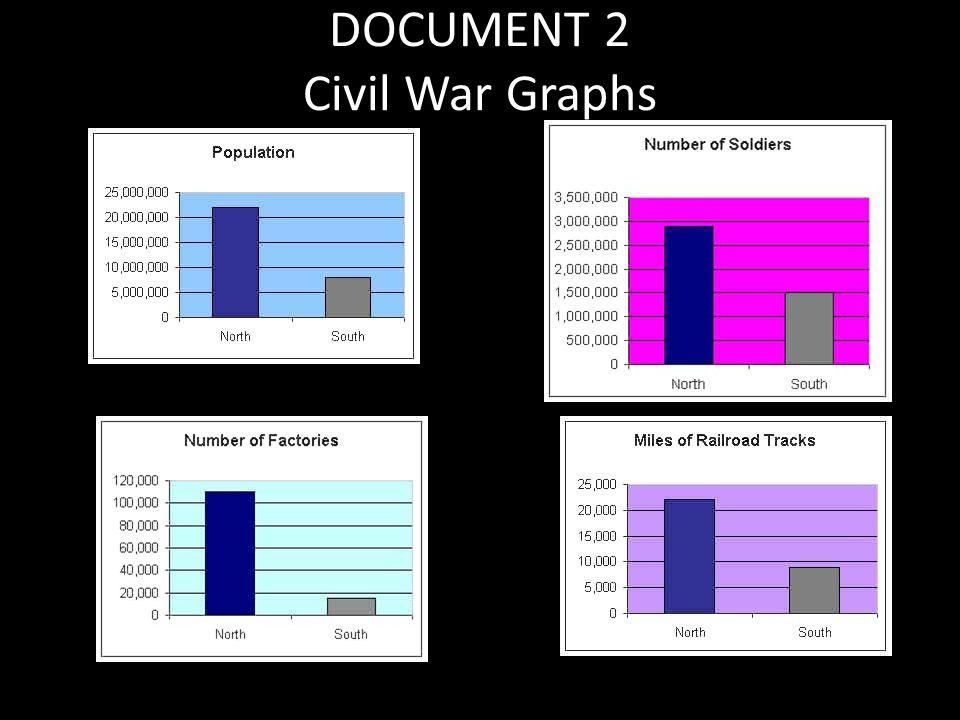 DOCUMENT 2 Civil War Graphs