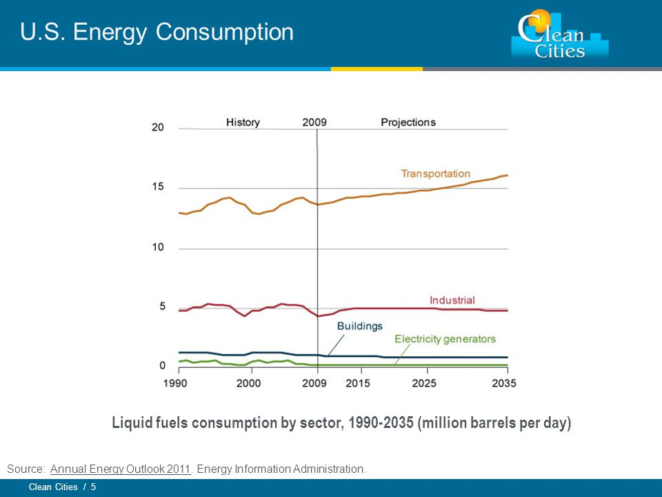 Clean Cities / 5 U.S. Energy Consumption Source: Annual Energy Outlook 2011.
