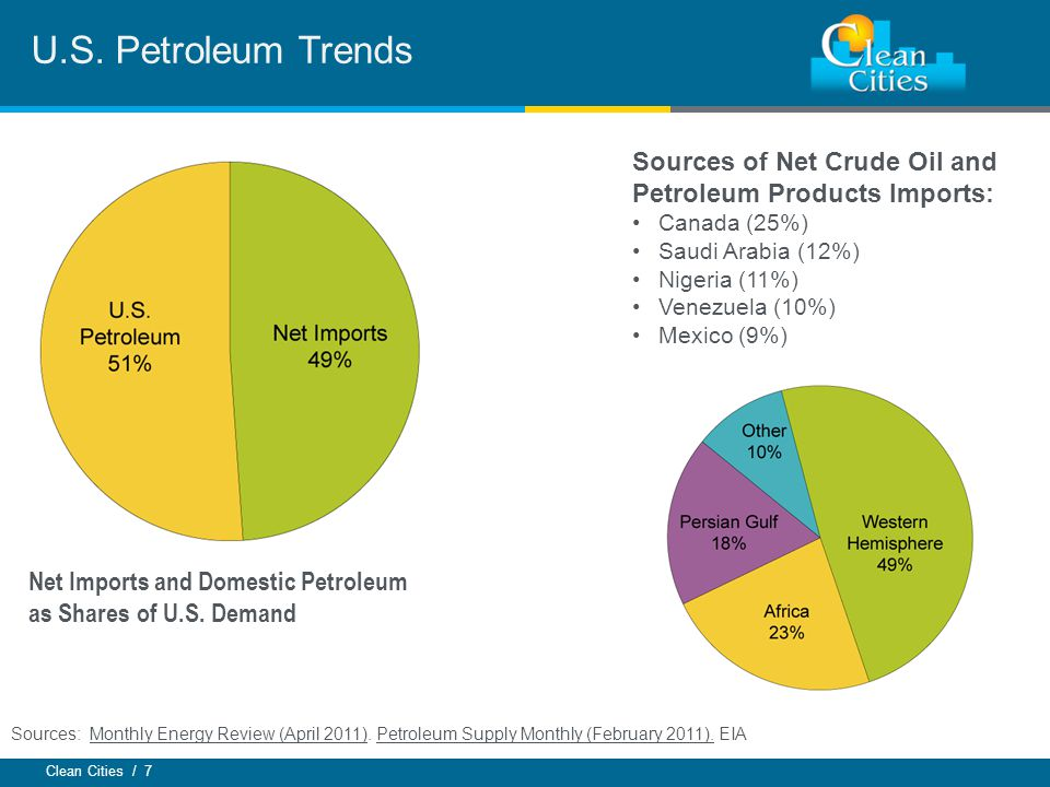 Clean Cities / 7 U.S. Petroleum Trends Sources: Monthly Energy Review (April 2011).