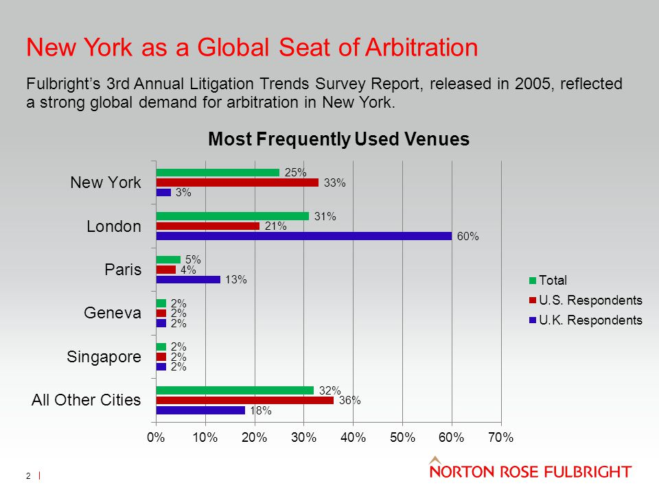 New York as a Global Seat of Arbitration Fulbright's 3rd Annual Litigation Trends Survey Report, released in 2005, reflected a strong global demand fo