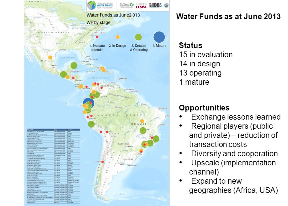 Status 15 in evaluation 14 in design 13 operating 1 mature Opportunities Exchange lessons learned Regional players (public and private) – reduction of transaction costs Diversity and cooperation Upscale (implementation channel) Expand to new geographies (Africa, USA) Water Funds as at June 2013