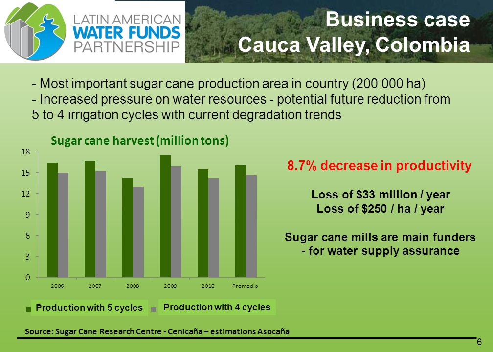 6 Sugar cane harvest (million tons) Source: Sugar Cane Research Centre - Cenicaña – estimations Asocaña 8.7% decrease in productivity Loss of $33 million / year Loss of $250 / ha / year Sugar cane mills are main funders - for water supply assurance Production with 5 cycles Production with 4 cycles Business case Cauca Valley, Colombia - Most important sugar cane production area in country (200 000 ha) - Increased pressure on water resources - potential future reduction from 5 to 4 irrigation cycles with current degradation trends