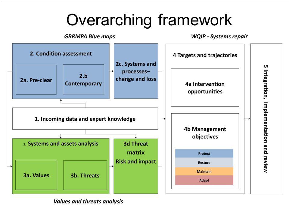 20 Overarching framework