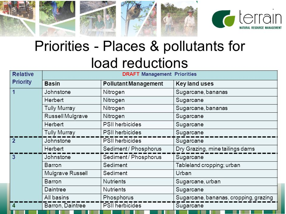 8 Priorities - Places & pollutants for load reductions Relative Priority DRAFT Management Priorities BasinPollutant ManagementKey land uses 1JohnstoneNitrogenSugarcane, bananas HerbertNitrogenSugarcane Tully MurrayNitrogenSugarcane, bananas Russell MulgraveNitrogenSugarcane HerbertPSII herbicidesSugarcane Tully MurrayPSII herbicidesSugarcane 2JohnstonePSII herbicidesSugarcane HerbertSediment / PhosphorusDry Grazing, mine tailings dams 3JohnstoneSediment / PhosphorusSugarcane BarronSedimentTableland cropping; urban Mulgrave RussellSedimentUrban BarronNutrientsSugarcane, urban DaintreeNutrientsSugarcane All basinsPhosphorusSugarcane, bananas, cropping, grazing 4Barron, DaintreePSII herbicidesSugarcane