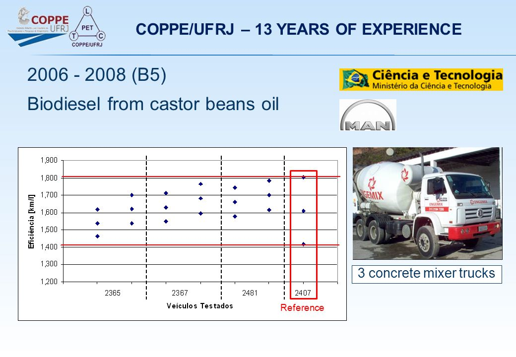 3 concrete mixer trucks 2006 - 2008 (B5) Biodiesel from castor beans oil Reference COPPE/UFRJ – 13 YEARS OF EXPERIENCE