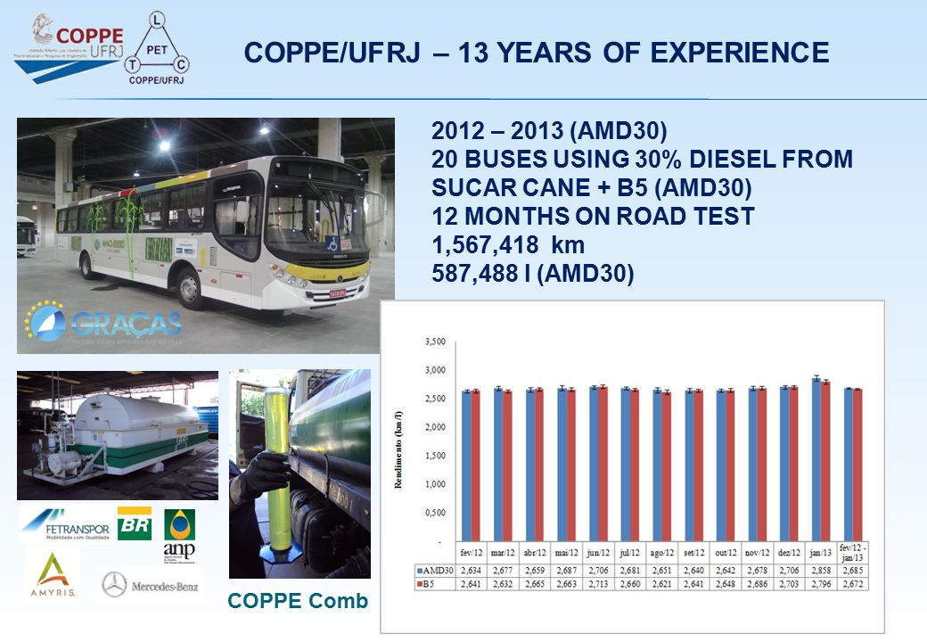 2012 – 2013 (AMD30) 20 BUSES USING 30% DIESEL FROM SUCAR CANE + B5 (AMD30) 12 MONTHS ON ROAD TEST 1,567,418 km 587,488 l (AMD30) COPPE/UFRJ – 13 YEARS OF EXPERIENCE COPPE Comb