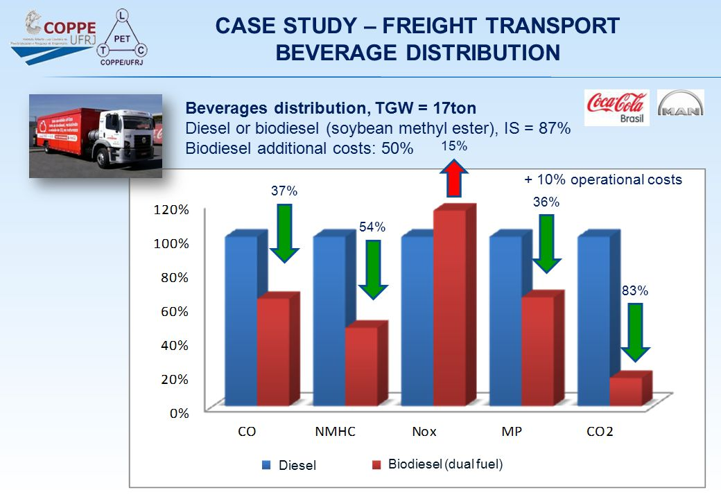 + 10% operational costs Diesel Biodiesel (dual fuel) 37% 54% 15% 36% 83% Beverages distribution, TGW = 17ton Diesel or biodiesel (soybean methyl ester
