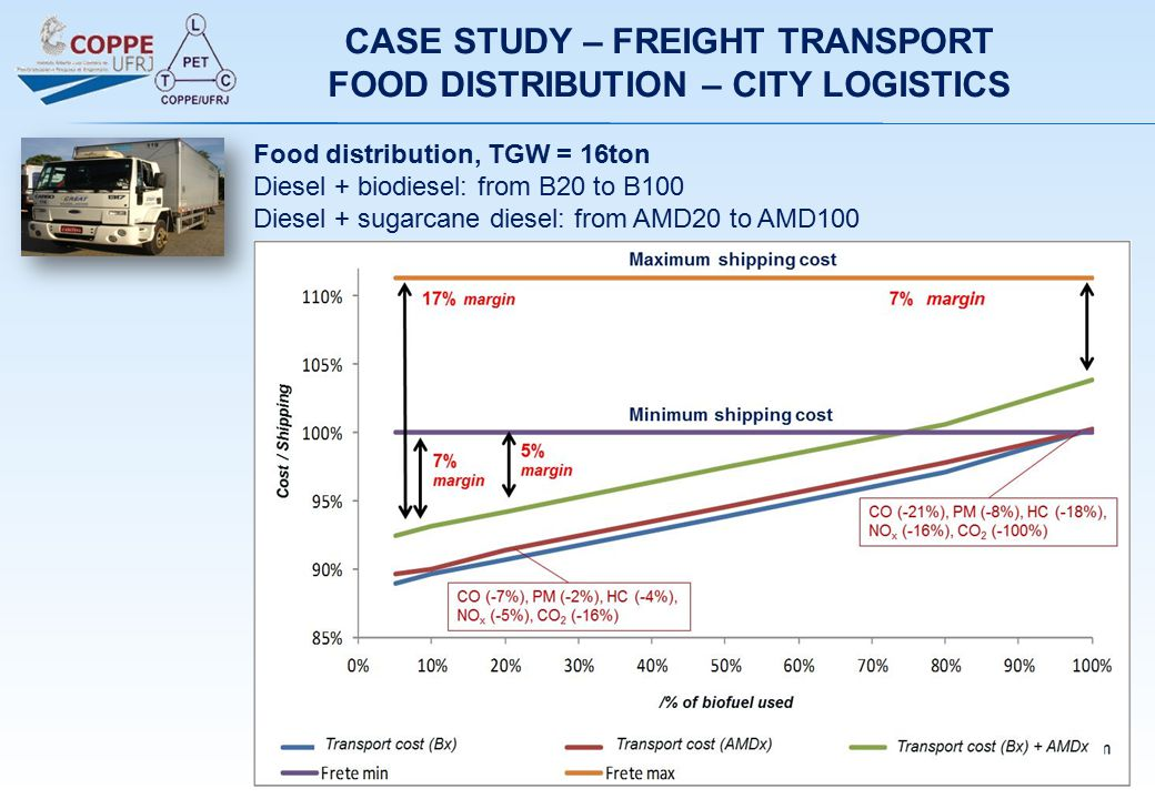 Food distribution, TGW = 16ton Diesel + biodiesel: from B20 to B100 Diesel + sugarcane diesel: from AMD20 to AMD100 CASE STUDY – FREIGHT TRANSPORT FOOD DISTRIBUTION – CITY LOGISTICS