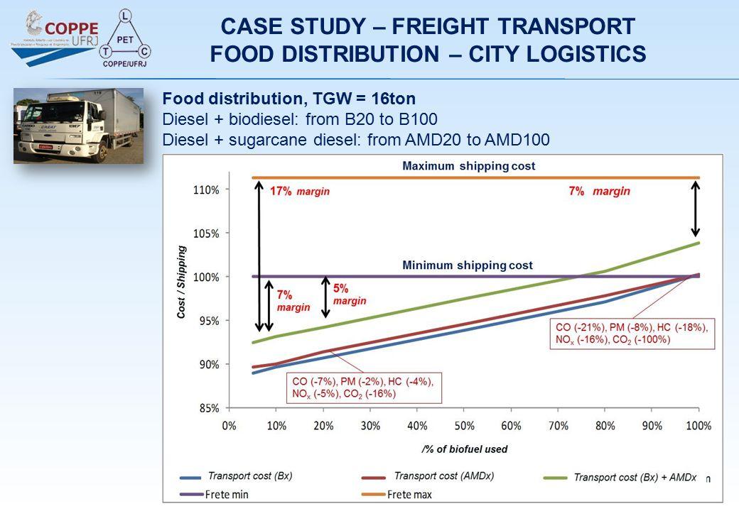 Food distribution, TGW = 16ton Diesel + biodiesel: from B20 to B100 Diesel + sugarcane diesel: from AMD20 to AMD100 CASE STUDY – FREIGHT TRANSPORT FOO
