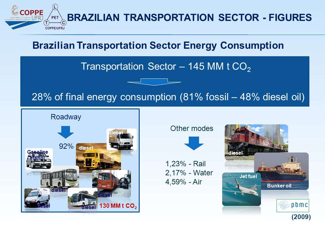 Transportation Sector – 145 MM t CO 2 28% of final energy consumption (81% fossil – 48% diesel oil) Other modes 1,23% - Rail 2,17% - Water 4,59% - Air