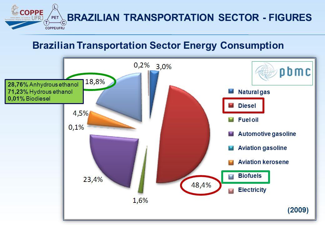(2009) Natural gas Diesel Fuel oil Automotive gasoline Aviation gasoline Aviation kerosene Biofuels Electricity BRAZILIAN TRANSPORTATION SECTOR - FIGURES Brazilian Transportation Sector Energy Consumption 28,76% Anhydrous ethanol 71,23% Hydrous ethanol 0,01% Biodiesel