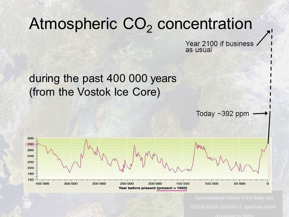 Atmospheric CO 2 concentration during the past 400 000 years (from the Vostok Ice Core) Today ~392 ppm Year 2100 if business as usual