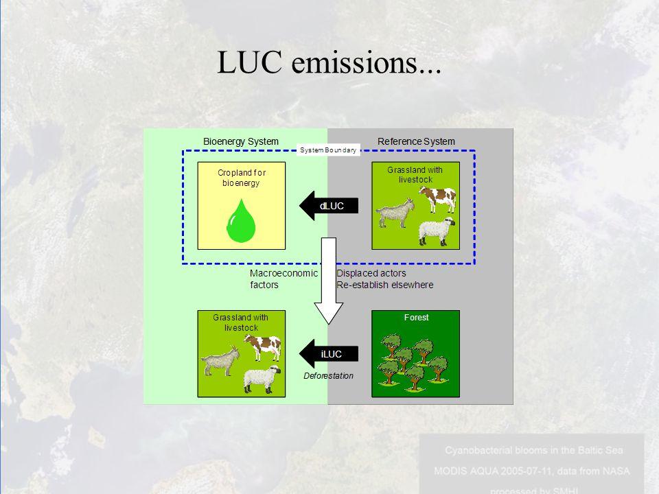 LUC emissions...