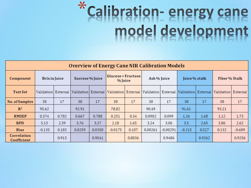 Overview of Energy Cane NIR Calibration Models ComponentBrix in JuiceSucrose % Juice Glucose + Fructose % Juice Ash % JuiceJuice % stalkFiber % Stalk Test SetValidationExternalValidationExternalValidationExternalValidationExternalValidationExternalValidationExternal No.