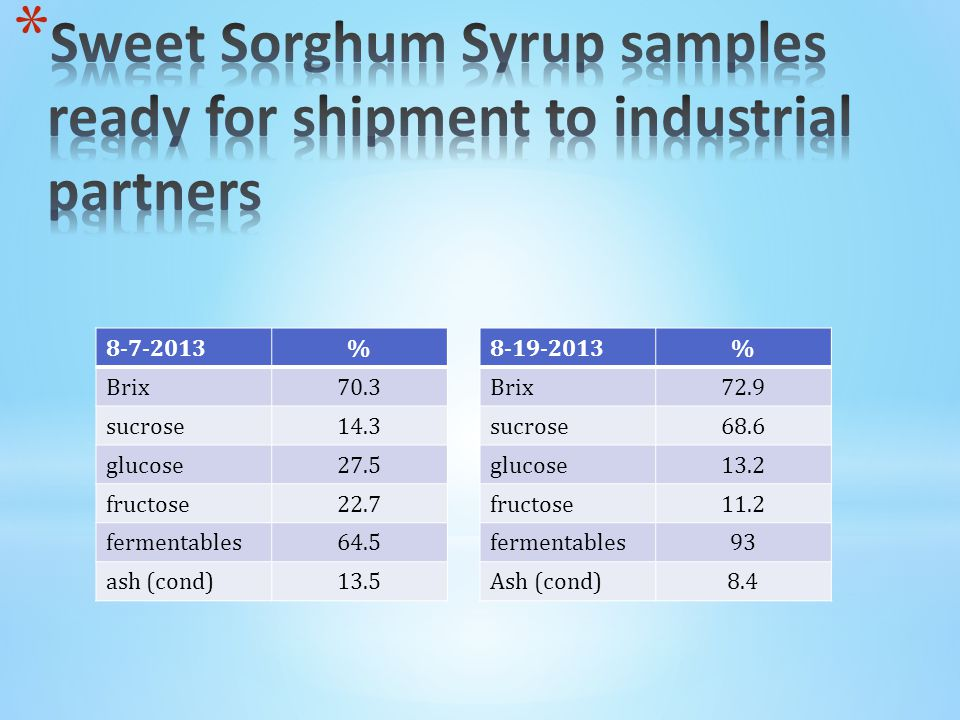 8-7-2013% Brix70.3 sucrose14.3 glucose27.5 fructose22.7 fermentables64.5 ash (cond)13.5 8-19-2013% Brix72.9 sucrose68.6 glucose13.2 fructose11.2 fermentables93 Ash (cond)8.4
