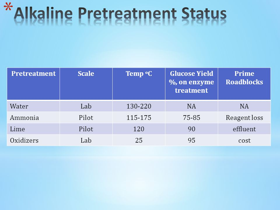 PretreatmentScaleTemp o CGlucose Yield %, on enzyme treatment Prime Roadblocks WaterLab130-220NA AmmoniaPilot115-17575-85Reagent loss LimePilot12090effluent OxidizersLab2595cost